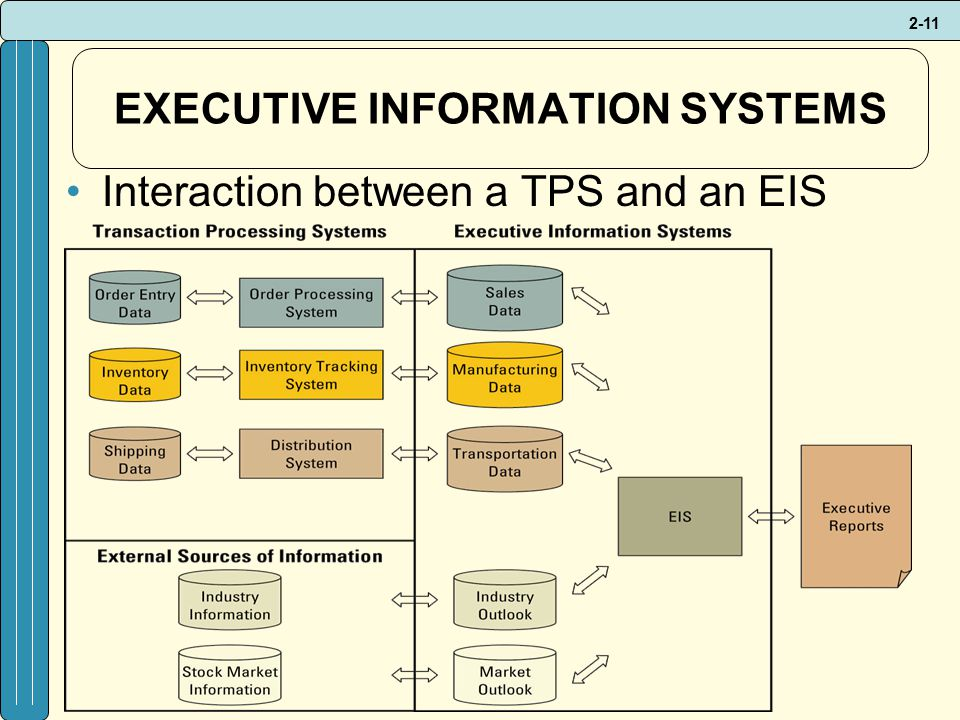 2-11 EXECUTIVE INFORMATION SYSTEMS Interaction between a TPS and an EIS