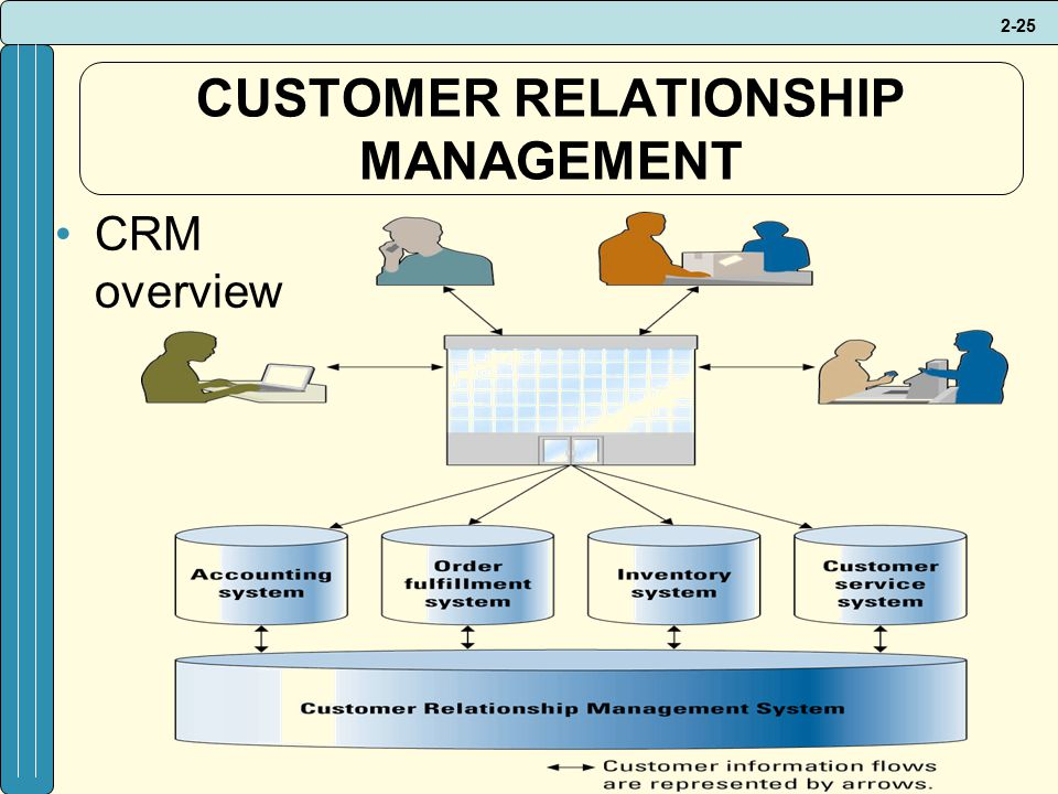 2-25 CUSTOMER RELATIONSHIP MANAGEMENT CRM overview