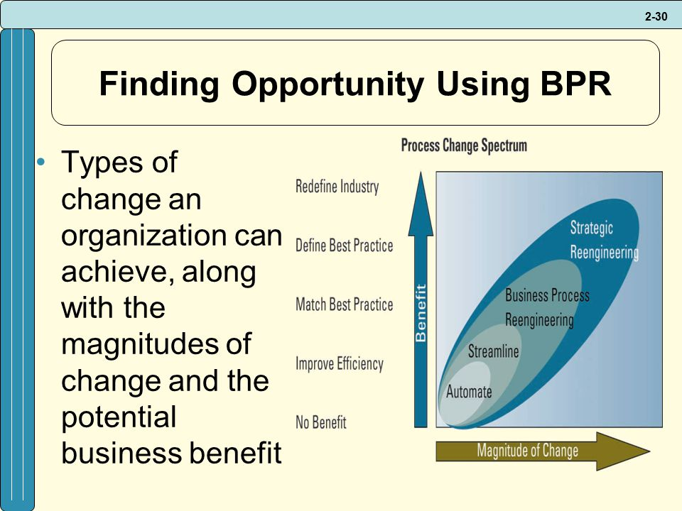 2-30 Finding Opportunity Using BPR Types of change an organization can achieve, along with the magnitudes of change and the potential business benefit