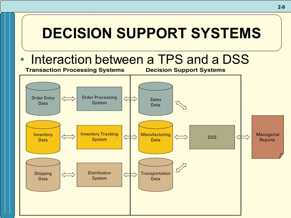 2-9 DECISION SUPPORT SYSTEMS Interaction between a TPS and a DSS