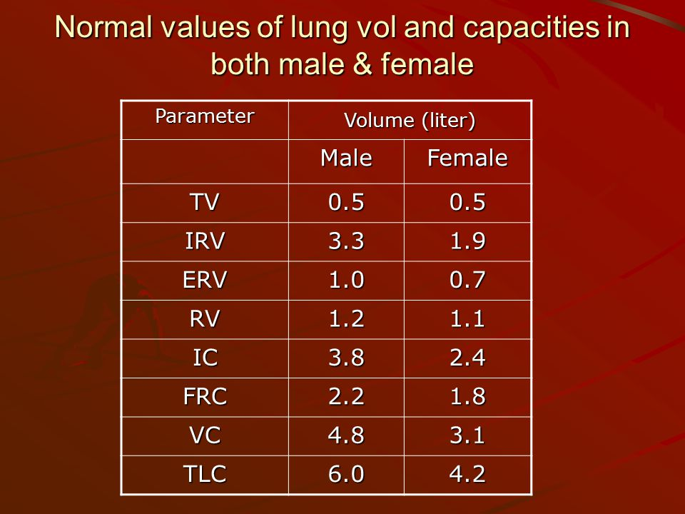 Normal values of lung vol and capacities in both male & female Parameter Volume (liter) Volume (liter) MaleFemale TV IRV ERV RV IC FRC VC TLC6.04.2
