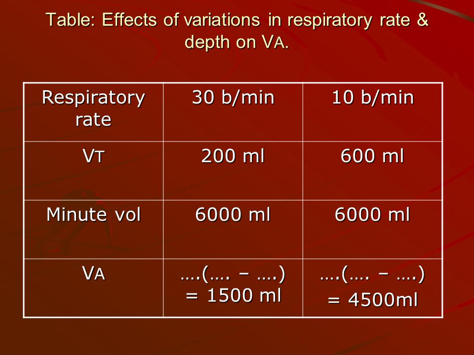 Table: Effects of variations in respiratory rate & depth on V A.