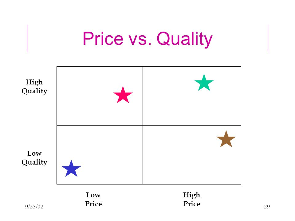 9/25/0229 Price vs. Quality High Quality Low Quality High Price Low Price