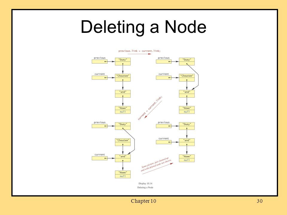Chapter 1030 Deleting a Node