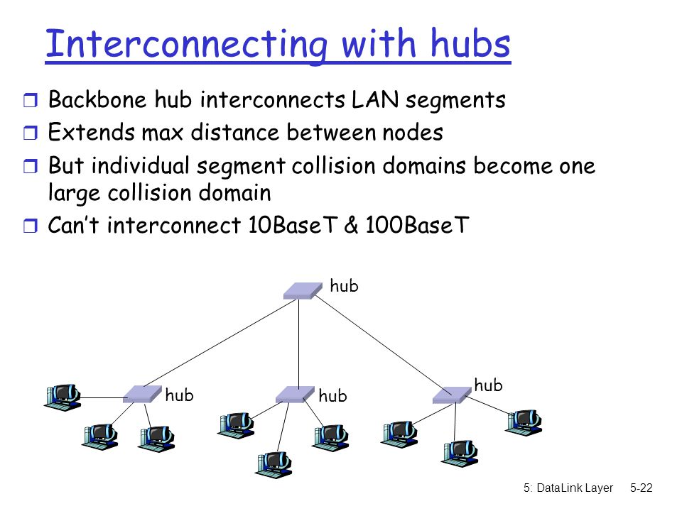 5: DataLink Layer5-22 Interconnecting with hubs r Backbone hub interconnects LAN segments r Extends max distance between nodes r But individual segment collision domains become one large collision domain r Can't interconnect 10BaseT & 100BaseT hub