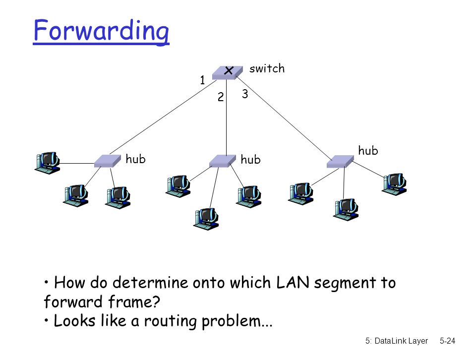 5: DataLink Layer5-24 Forwarding How do determine onto which LAN segment to forward frame.