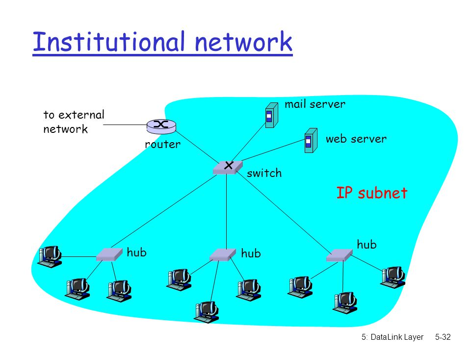 5: DataLink Layer5-32 Institutional network hub switch to external network router IP subnet mail server web server