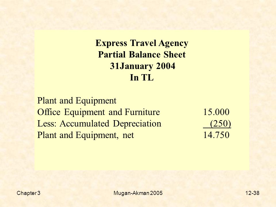 Chapter 3Mugan-Akman Express Travel Agency Partial Balance Sheet 31January 2004 In TL Plant and Equipment Office Equipment and Furniture Less: Accumulated Depreciation (250) Plant and Equipment, net14.750