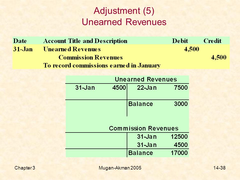 Chapter 3Mugan-Akman Adjustment (5) Unearned Revenues