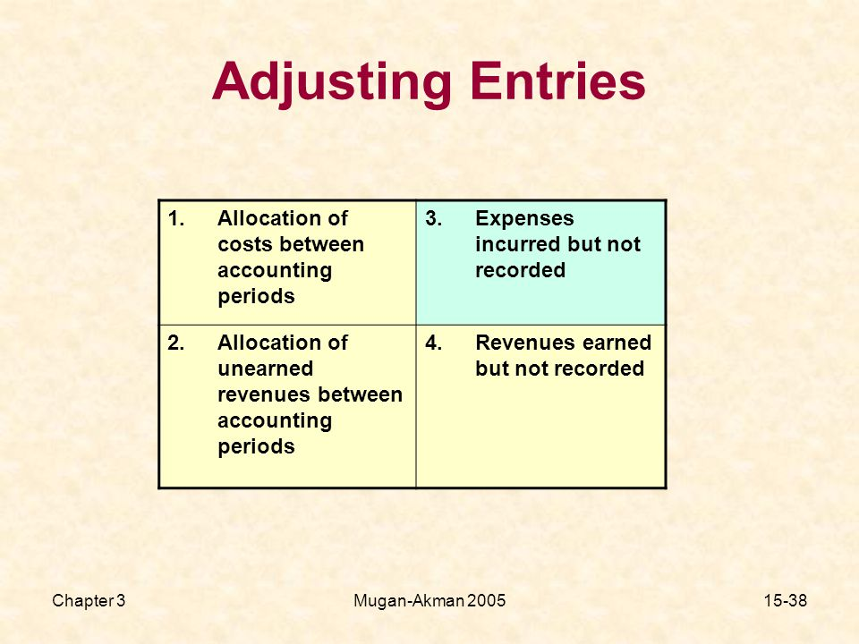 Chapter 3Mugan-Akman Allocation of costs between accounting periods 3.Expenses incurred but not recorded 2.Allocation of unearned revenues between accounting periods 4.Revenues earned but not recorded Adjusting Entries