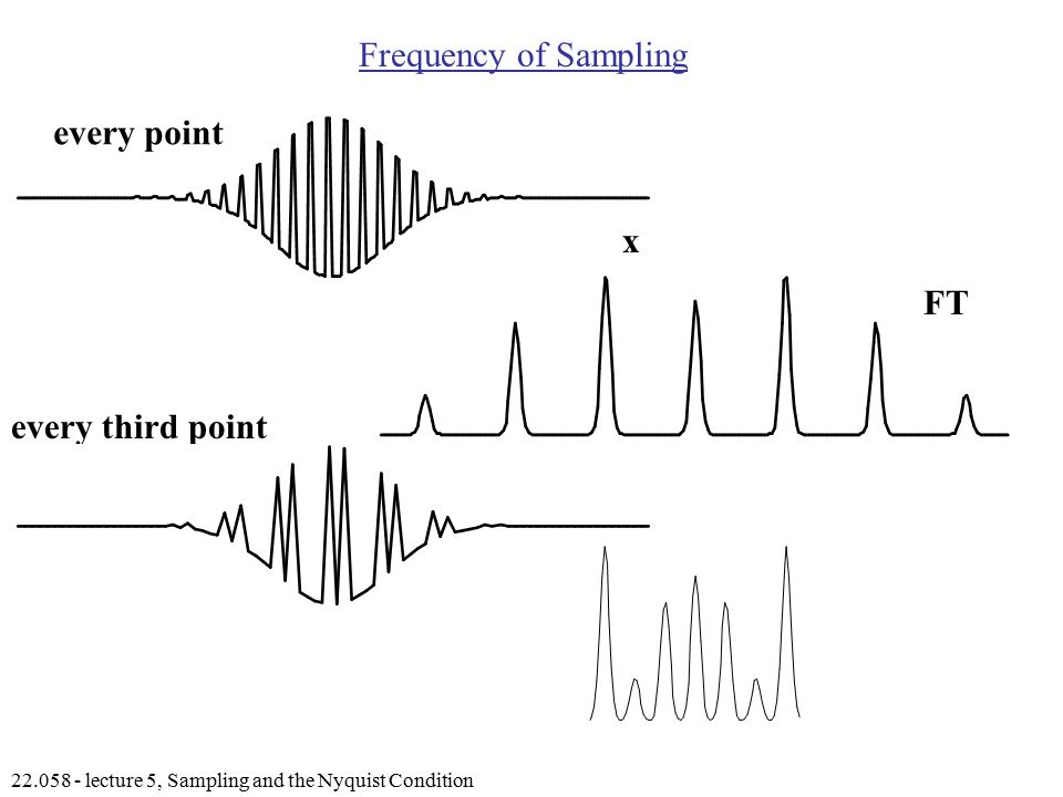 lecture 5, Sampling and the Nyquist Condition Frequency of Sampling FT x k every point every third point