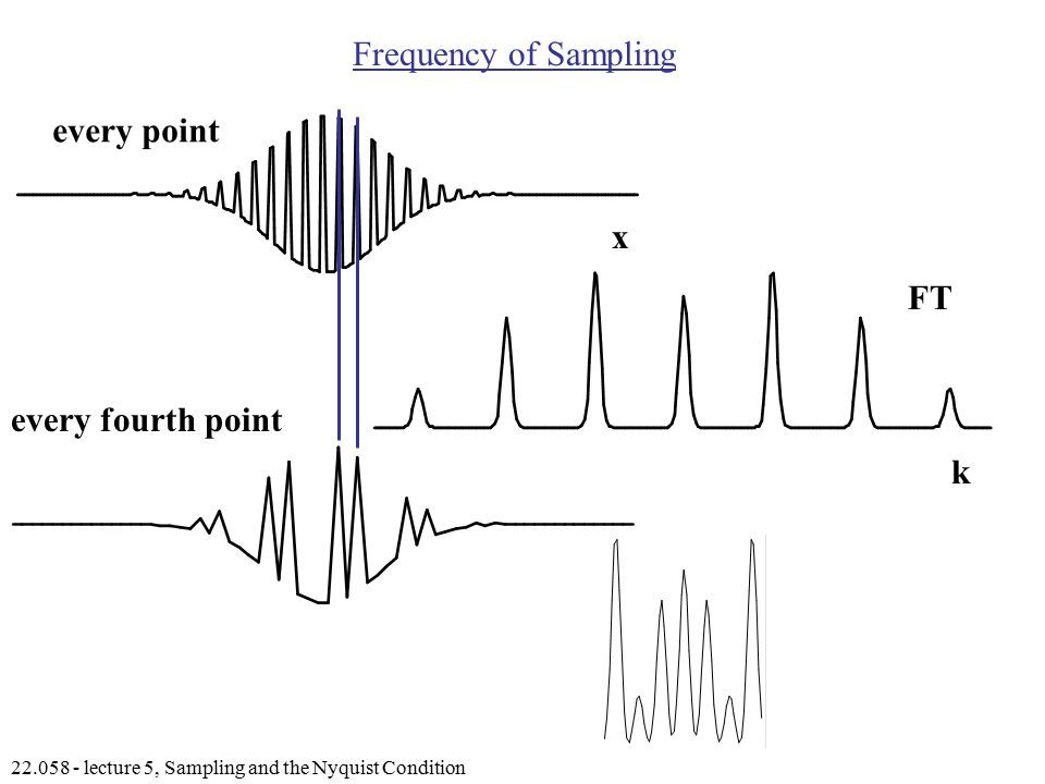 lecture 5, Sampling and the Nyquist Condition Frequency of Sampling FT x k every point every fourth point