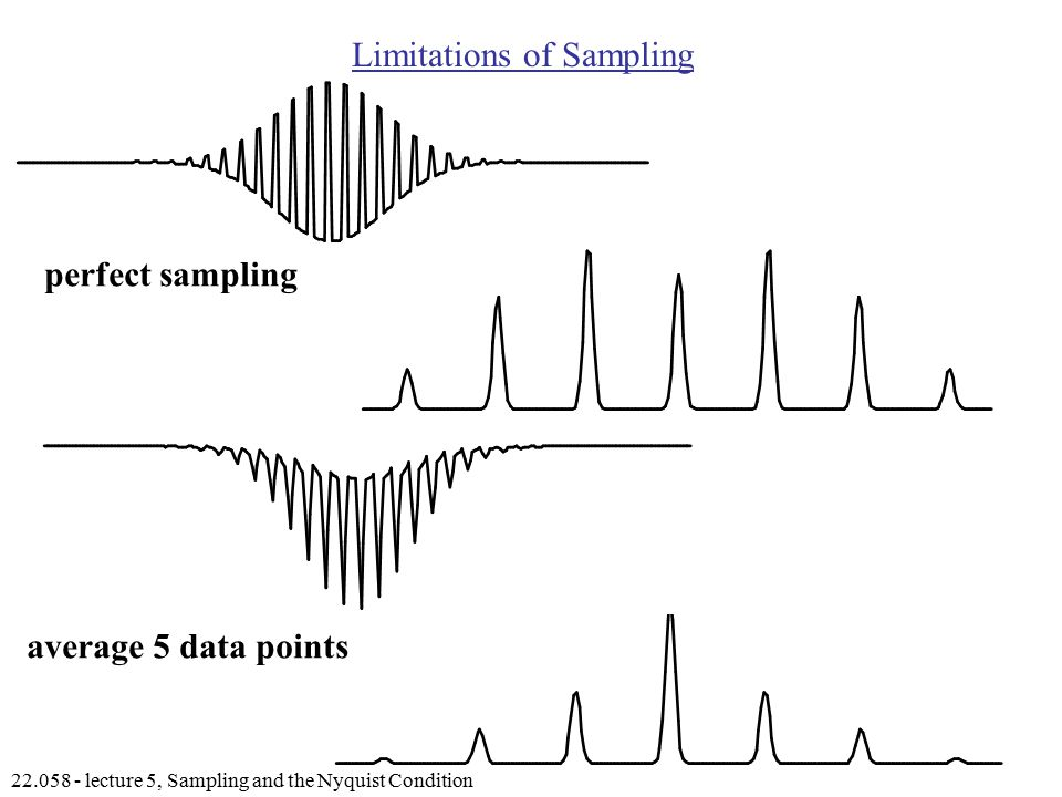 lecture 5, Sampling and the Nyquist Condition Limitations of Sampling perfect sampling average 5 data points