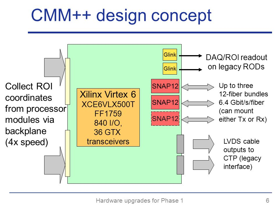 Hardware upgrades for Phase 16 CMM++ design concept Collect ROI coordinates from processor modules via backplane (4x speed) Glink DAQ/ROI readout on legacy RODs SNAP12 Up to three 12-fiber bundles 6.4 Gbit/s/fiber (can mount either Tx or Rx) LVDS cable outputs to CTP (legacy interface) Xilinx Virtex 6 XCE6VLX500T FF I/O, 36 GTX transceivers