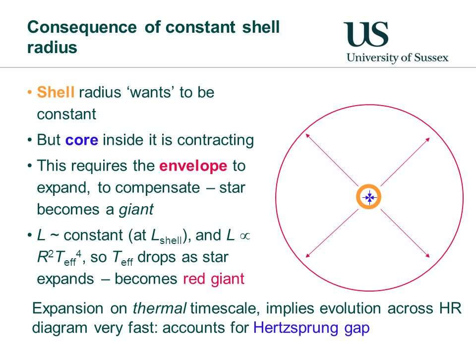 Consequence of constant shell radius Shell radius 'wants' to be constant But core inside it is contracting This requires the envelope to expand, to compensate – star becomes a giant L ~ constant (at L shell ), and L  R 2 T eff 4, so T eff drops as star expands – becomes red giant Expansion on thermal timescale, implies evolution across HR diagram very fast: accounts for Hertzsprung gap