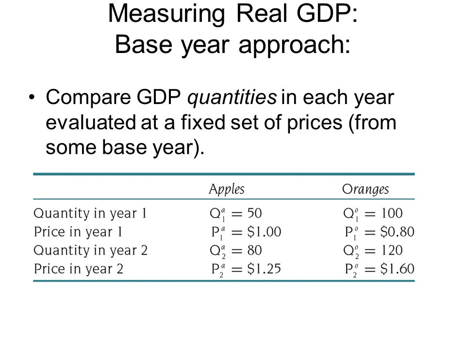 Measuring Real GDP: Base year approach: Compare GDP quantities in each year evaluated at a fixed set of prices (from some base year).