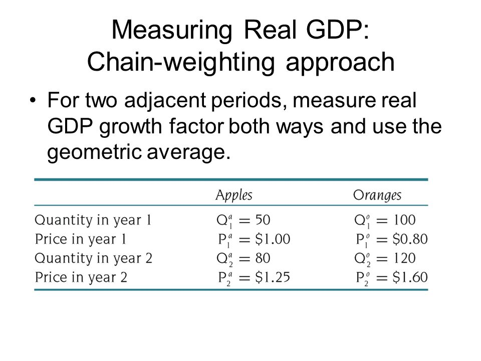 Measuring Real GDP: Chain-weighting approach For two adjacent periods, measure real GDP growth factor both ways and use the geometric average.