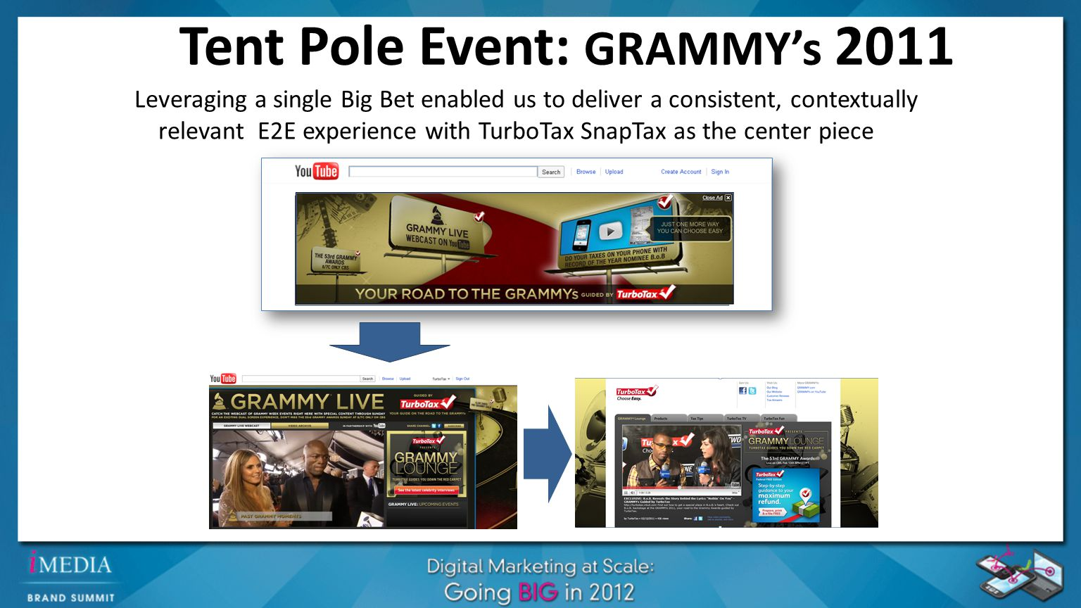 Tent Pole Event: GRAMMY's 2011 Leveraging a single Big Bet enabled us to deliver a consistent, contextually relevant E2E experience with TurboTax SnapTax as the center piece