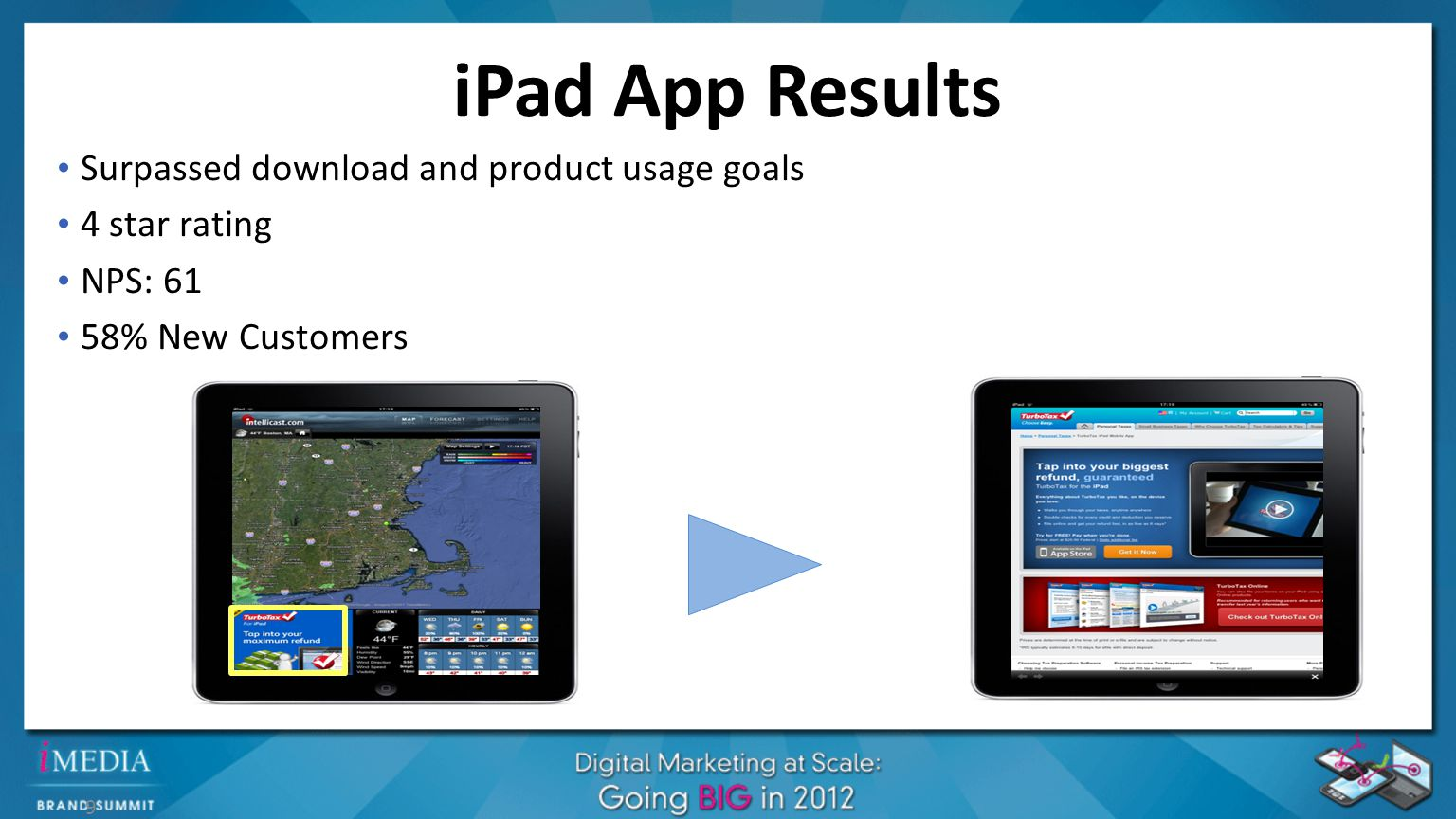 iPad App Results 9 Surpassed download and product usage goals 4 star rating NPS: 61 58% New Customers