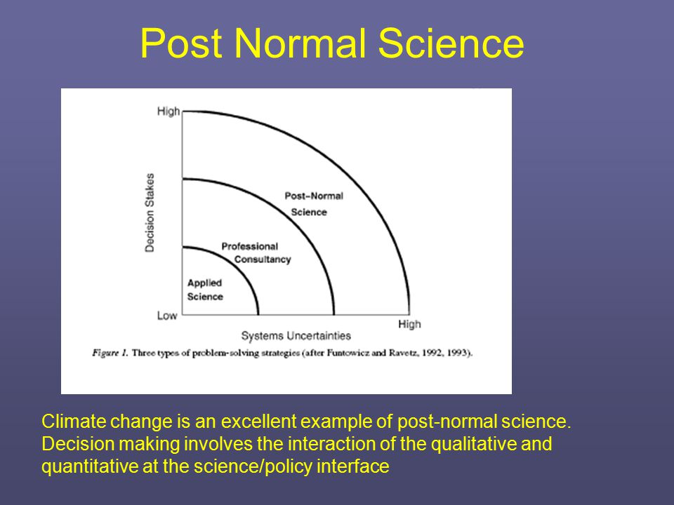 Image result for post normal science
