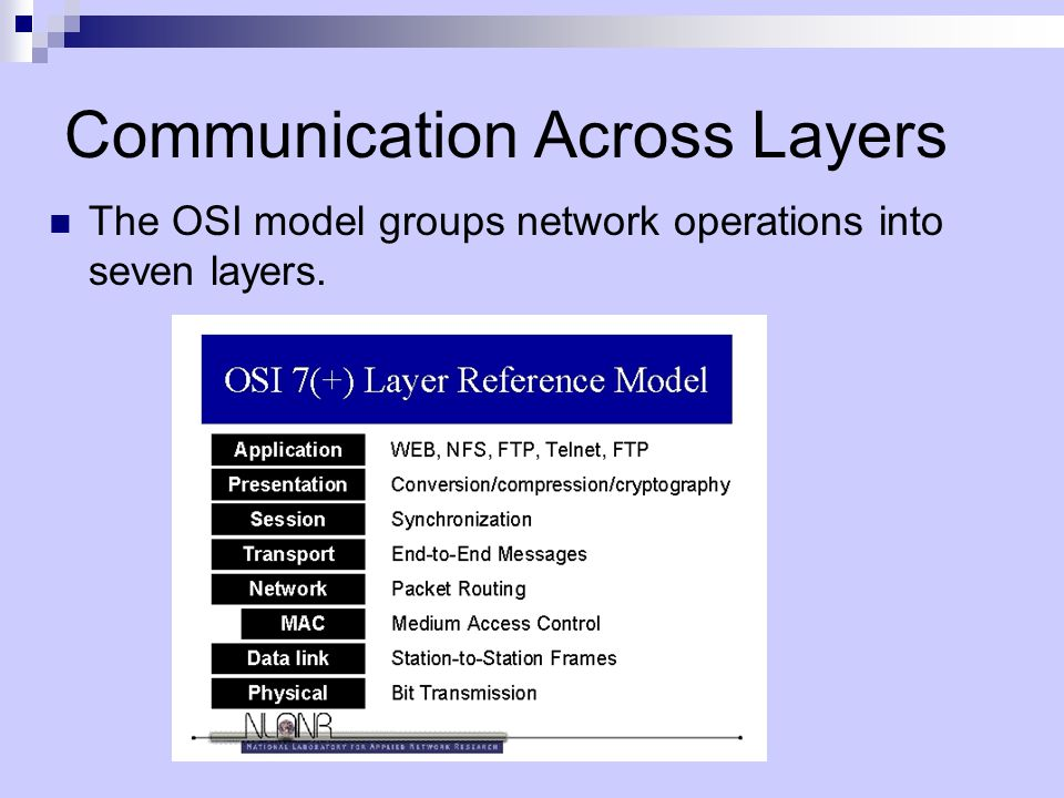 Communication Across Layers The OSI model groups network operations into seven layers.