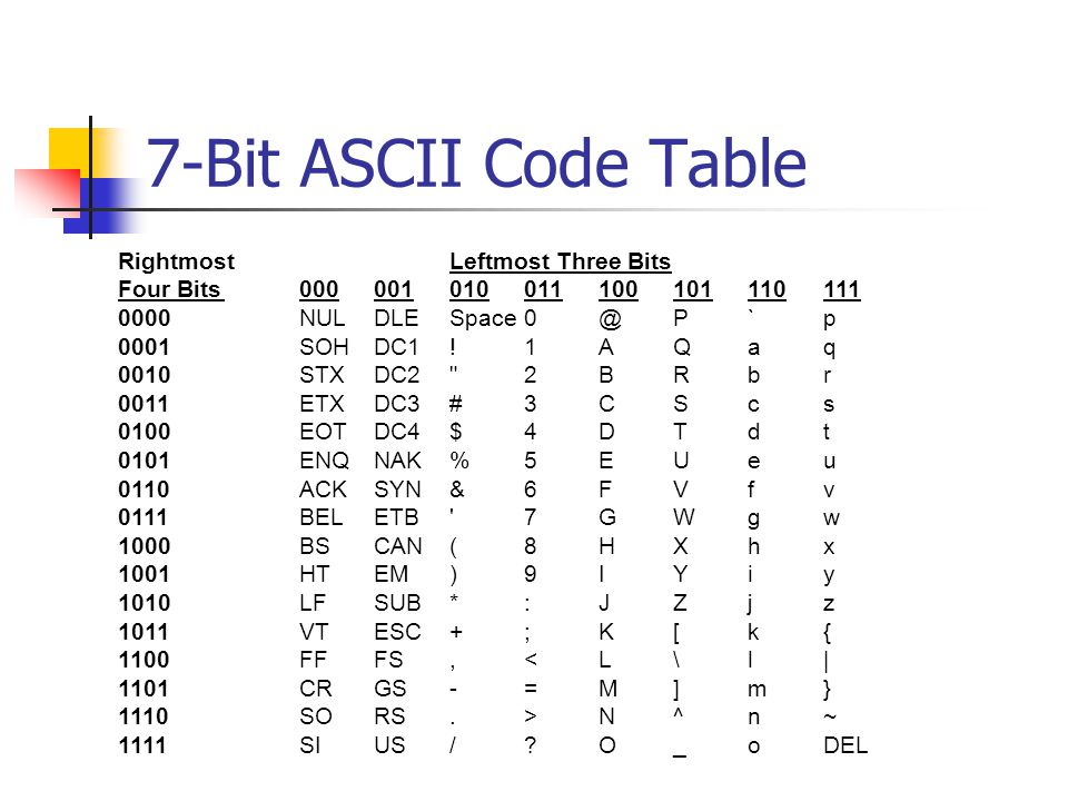 Text Representation Within Computers Cs208 The Binary Digit Bit