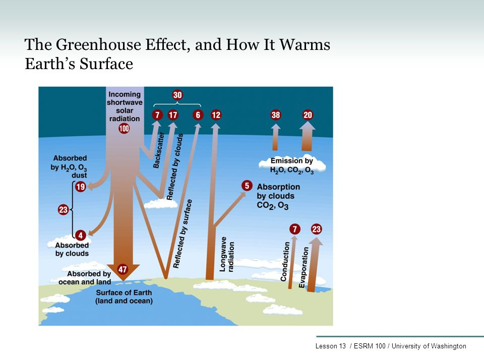 Lesson 13 / ESRM 100 / University of Washington The Greenhouse Effect, and How It Warms Earth's Surface
