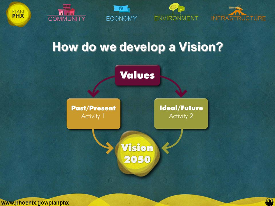 COMMUNITY ECONOMY ENVIRONMENTINFRASTRUCTURE   How do we develop a Vision