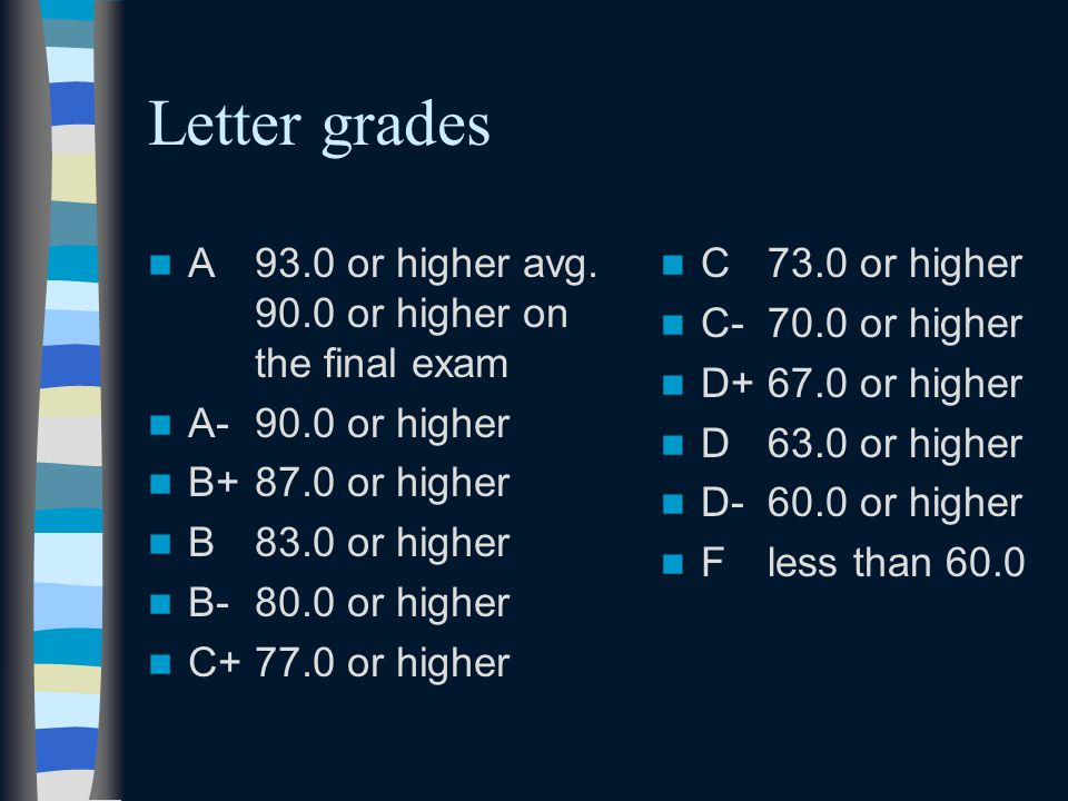 Letter grades A 93.0 or higher avg.