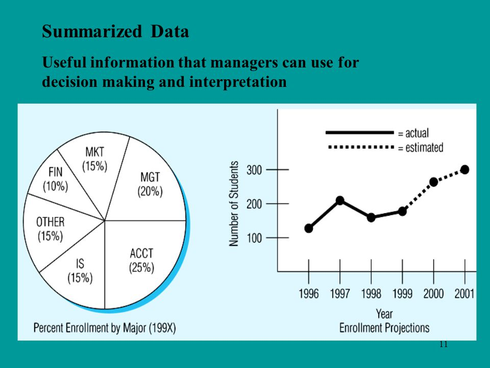 11 Summarized Data Useful information that managers can use for decision making and interpretation