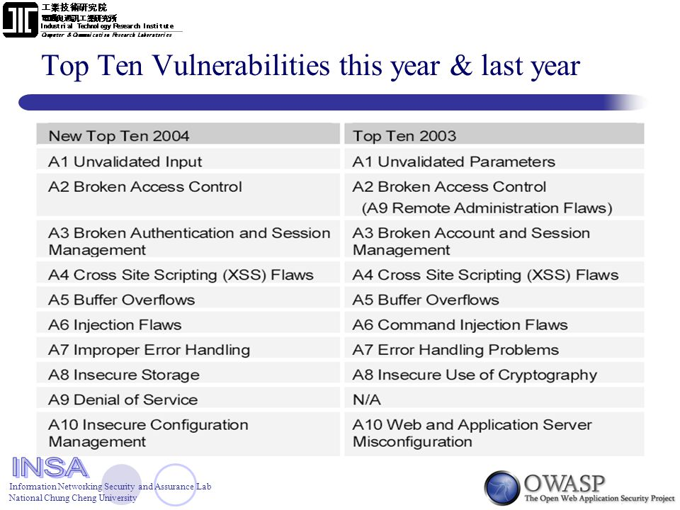 Information Networking Security and Assurance Lab National Chung Cheng University Top Ten Vulnerabilities this year & last year