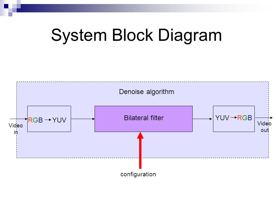 המעבדה למערכות ספרתיות מהירות High speed digital systems laboratory