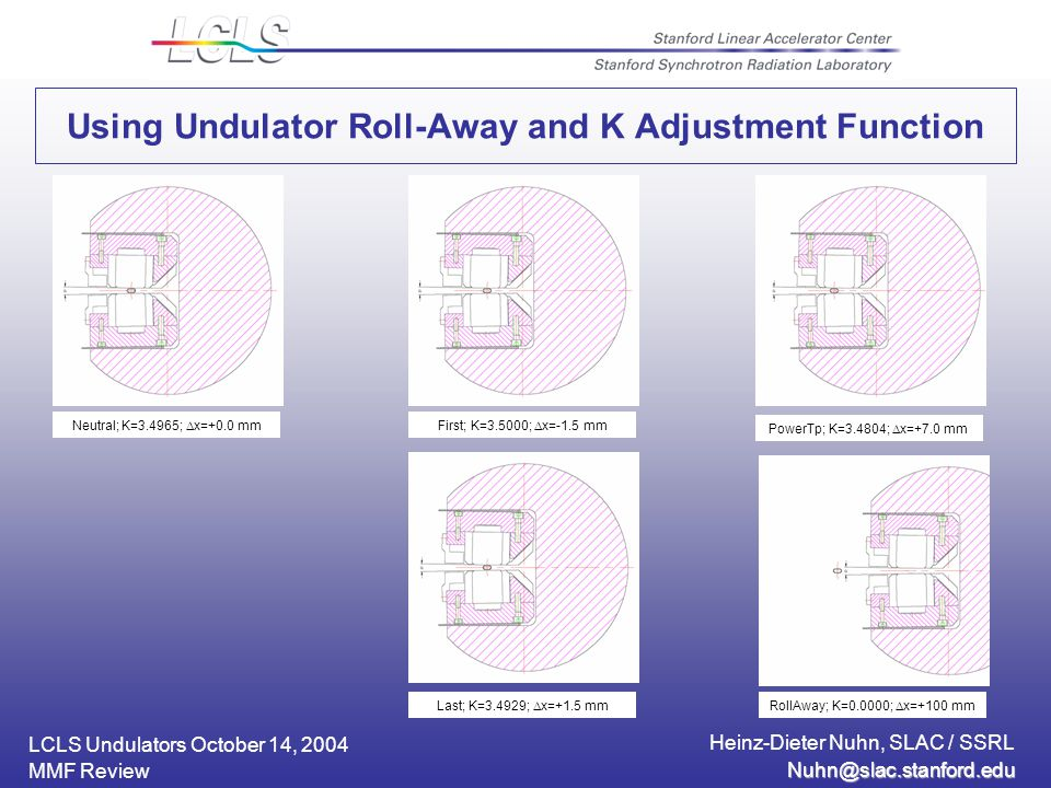 LCLS Undulators October 14, 2004 Heinz-Dieter Nuhn, SLAC / SSRL MMF Review Using Undulator Roll-Away and K Adjustment Function Neutral; K=3.4965;  x=+0.0 mmFirst; K=3.5000;  x=-1.5 mm Last; K=3.4929;  x=+1.5 mmRollAway; K=0.0000;  x=+100 mm PowerTp; K=3.4804;  x=+7.0 mm