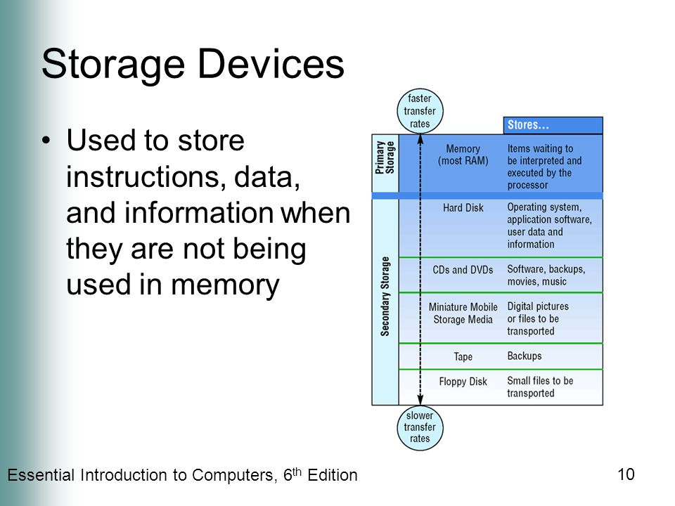 Essential Introduction to Computers, 6 th Edition 10 Storage Devices Used to store instructions, data, and information when they are not being used in memory