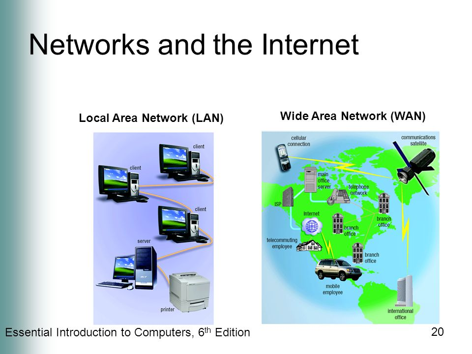 Essential Introduction to Computers, 6 th Edition 20 Networks and the Internet Local Area Network (LAN) Wide Area Network (WAN)