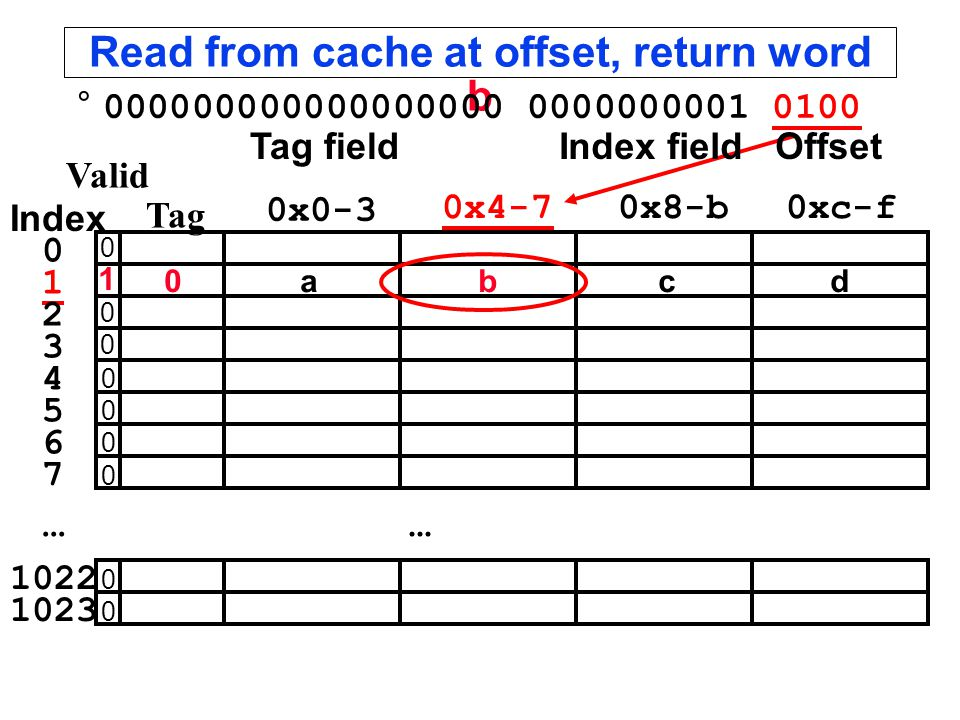 Read from cache at offset, return word b °