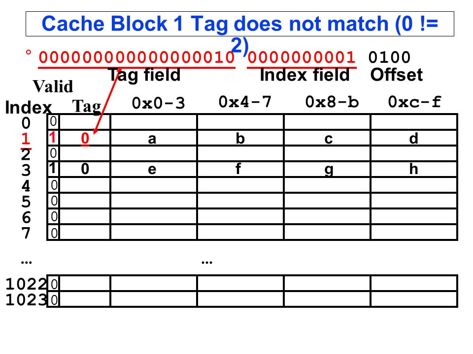 Cache Block 1 Tag does not match (0 != 2)...
