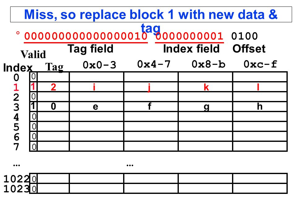 Miss, so replace block 1 with new data & tag...