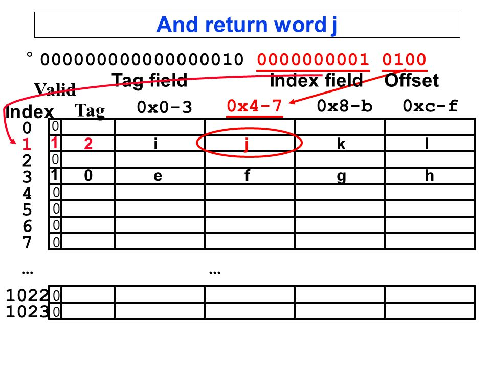 And return word j... Valid Tag 0x0-3 0x4-70x8-b0xc-f