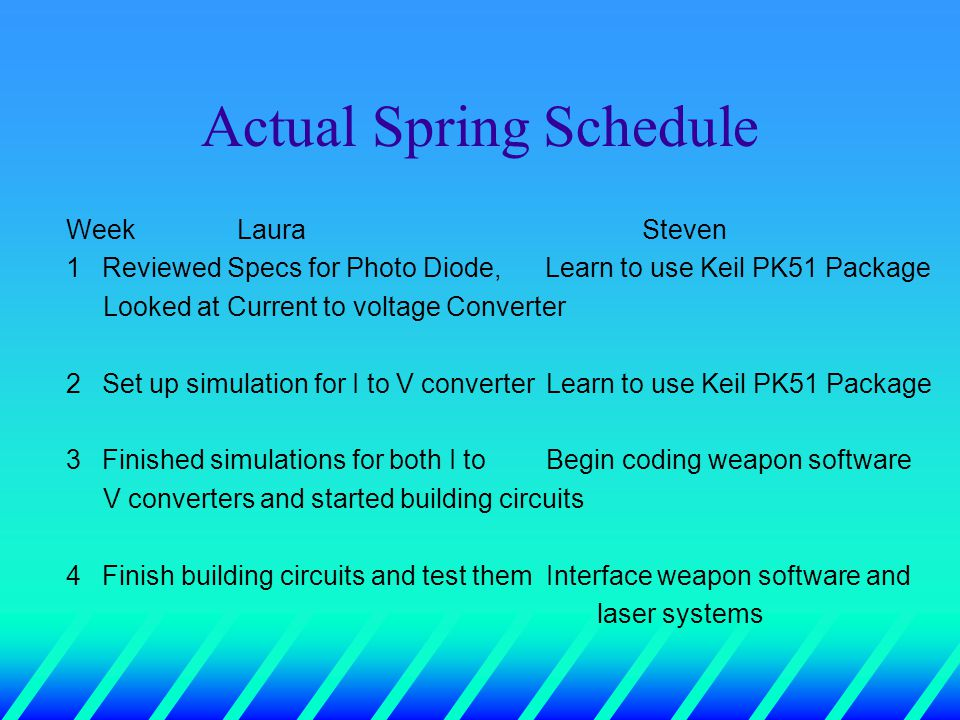 Actual Spring Schedule Week LauraSteven 1Reviewed Specs for Photo Diode, Learn to use Keil PK51 Package Looked at Current to voltage Converter 2Set up simulation for I to V converter Learn to use Keil PK51 Package 3Finished simulations for both I to Begin coding weapon software V converters and started building circuits 4Finish building circuits and test themInterface weapon software and laser systems