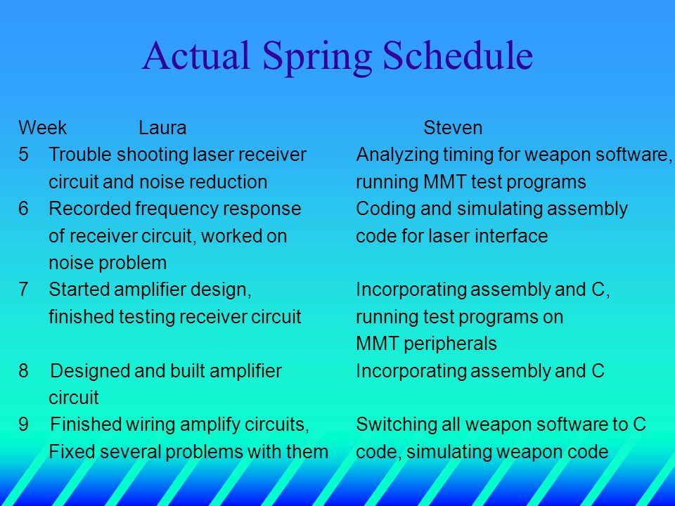Actual Spring Schedule Week LauraSteven 5 Trouble shooting laser receiver Analyzing timing for weapon software, circuit and noise reduction running MMT test programs 6 Recorded frequency response Coding and simulating assembly of receiver circuit, worked oncode for laser interface noise problem 7 Started amplifier design,Incorporating assembly and C, finished testing receiver circuit running test programs on MMT peripherals 8 Designed and built amplifier Incorporating assembly and C circuit 9 Finished wiring amplify circuits,Switching all weapon software to C Fixed several problems with themcode, simulating weapon code