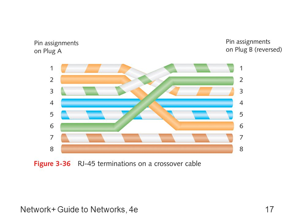 Network+ Guide to Networks, 4e17