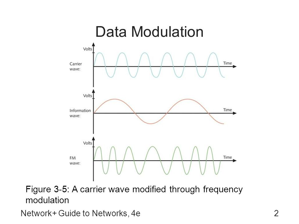 Network+ Guide to Networks, 4e2 Data Modulation Figure 3-5: A carrier wave modified through frequency modulation