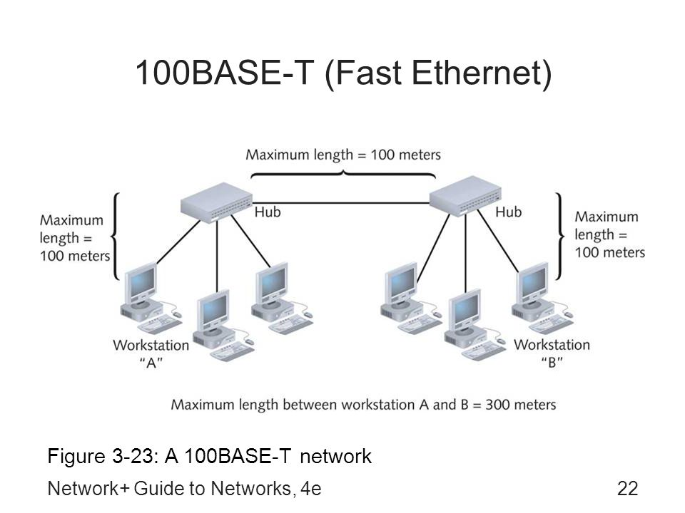 Network+ Guide to Networks, 4e22 100BASE-T (Fast Ethernet) Figure 3-23: A 100BASE-T network