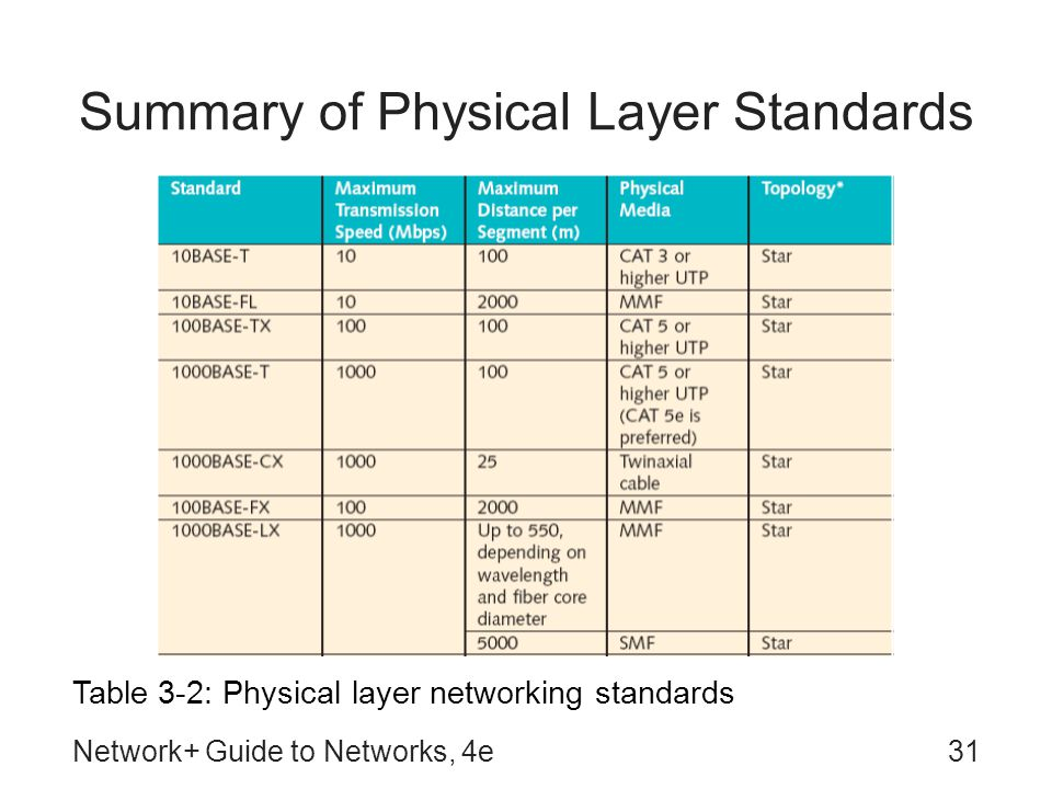 Network+ Guide to Networks, 4e31 Summary of Physical Layer Standards Table 3-2: Physical layer networking standards