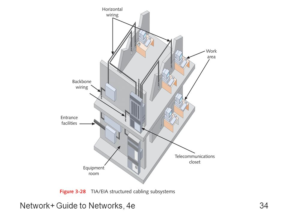 Network+ Guide to Networks, 4e34