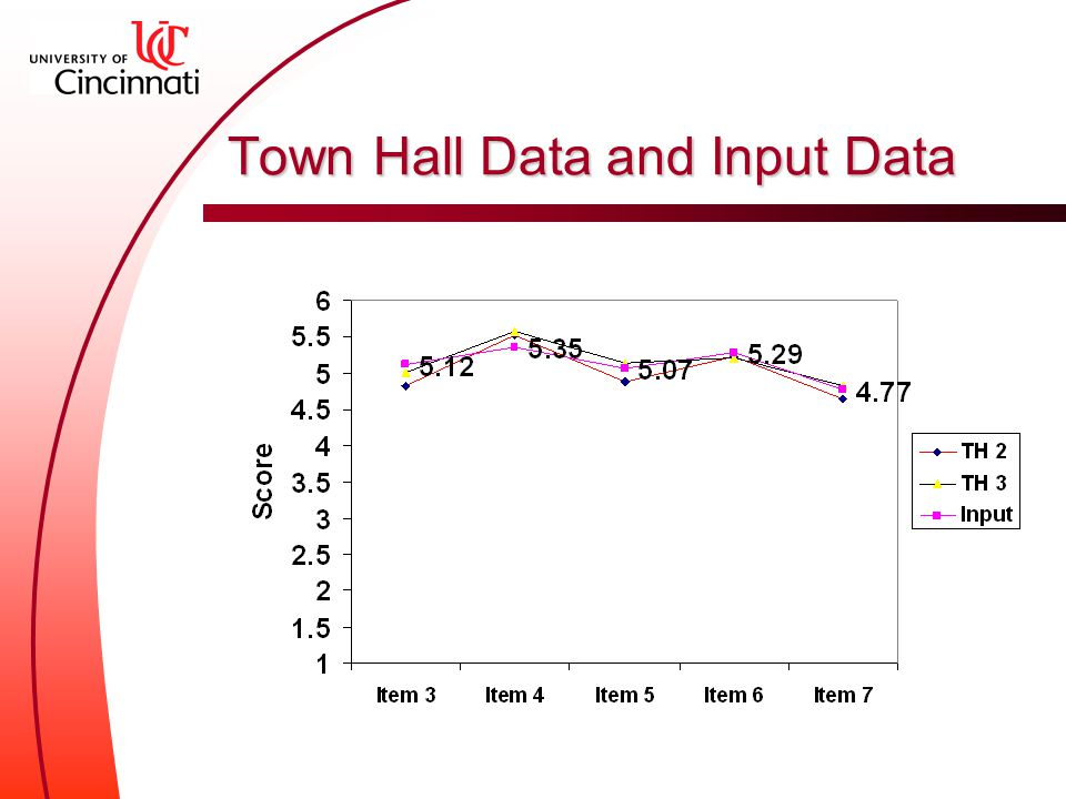 Town Hall Data and Input Data