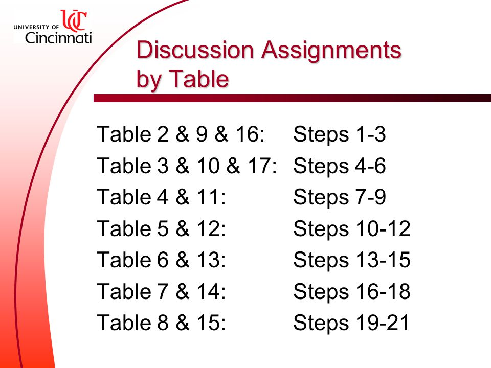 Discussion Assignments by Table Table 2 & 9 & 16: Steps 1-3 Table 3 & 10 & 17: Steps 4-6 Table 4 & 11: Steps 7-9 Table 5 & 12: Steps Table 6 & 13: Steps Table 7 & 14: Steps Table 8 & 15: Steps 19-21