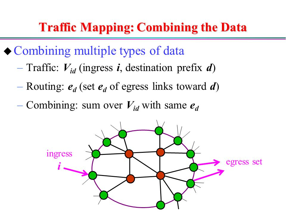 Traffic Mapping: Combining the Data  Combining multiple types of data –Traffic: V id (ingress i, destination prefix d) –Routing: e d (set e d of egress links toward d) –Combining: sum over V id with same e d i ingress egress set