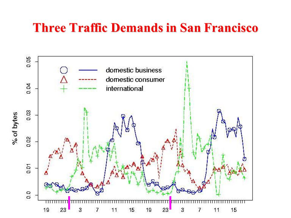 Three Traffic Demands in San Francisco